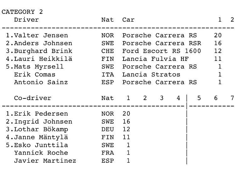 Punktestand zur historischen FIA Rallye-Europameisterschaft nach dem ersten Lauf